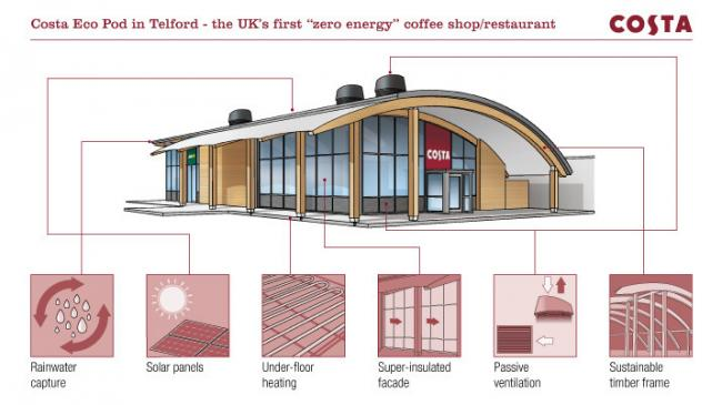 Plans For Drive Through Costa Coffee In Newport Which Will