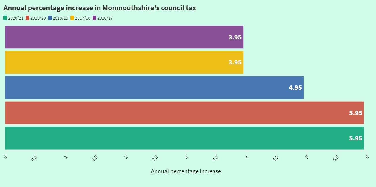 Council tax increases in Monmouthshire in the last five years.