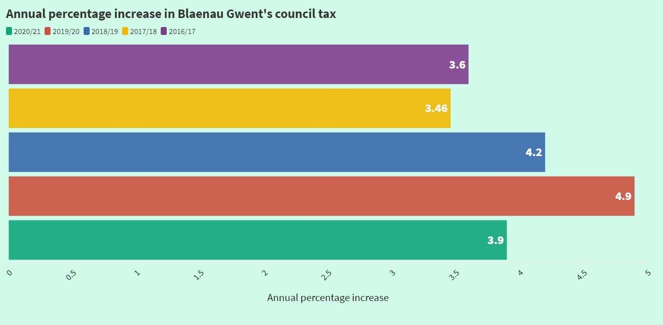 Council tax increases in Blaenau Gwent in the last five years.