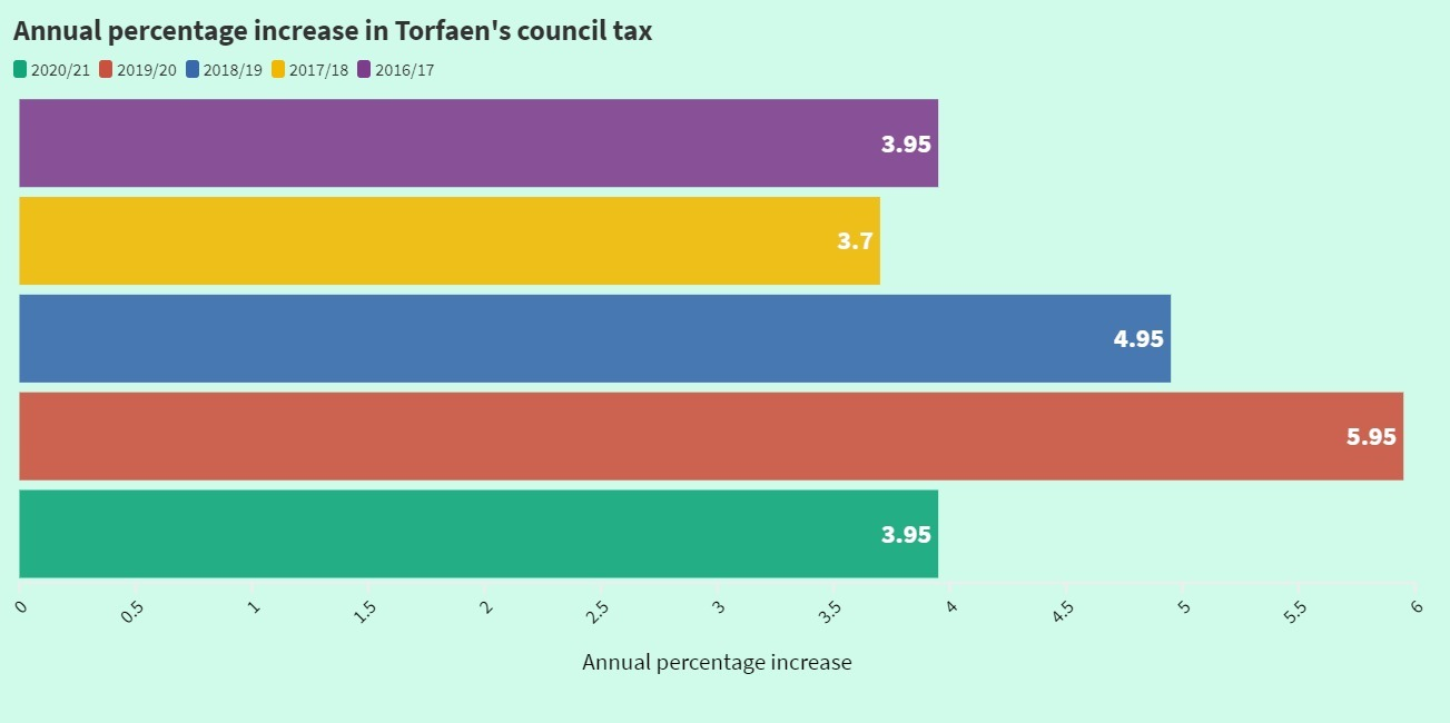 Council tax increases in Torfaen in the last five years.