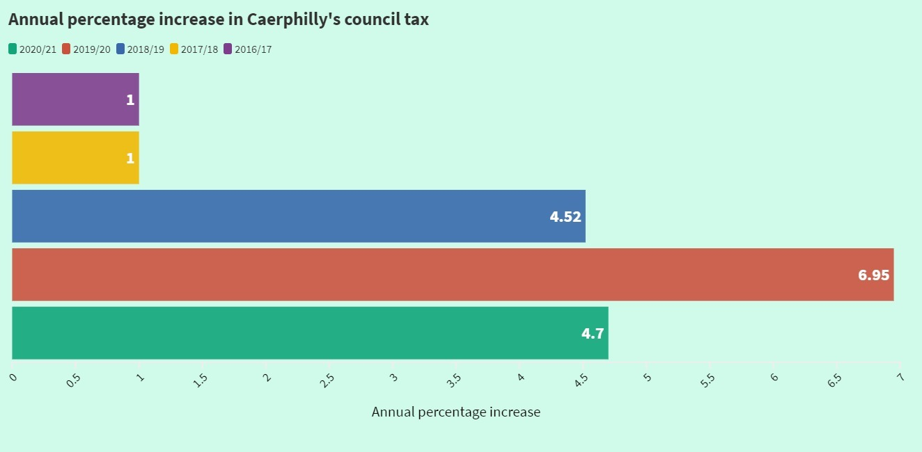 Council tax increases in Caerphilly in the last five years.