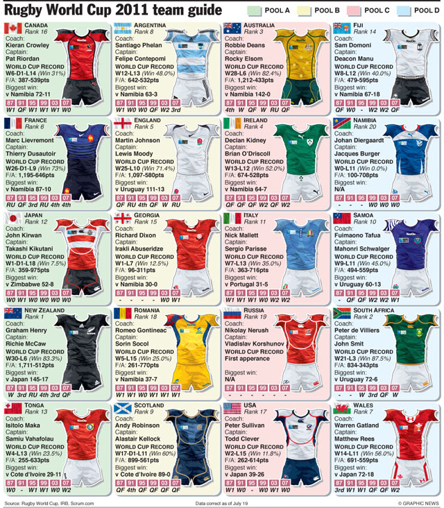 RWC teams