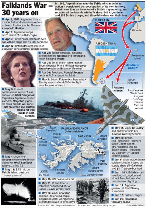 South Wales Argus: Falklands War 30 years graphic