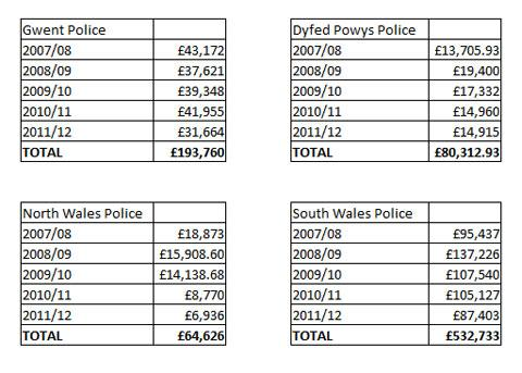 South Wales Argus: Payments to informants by Welsh police forces